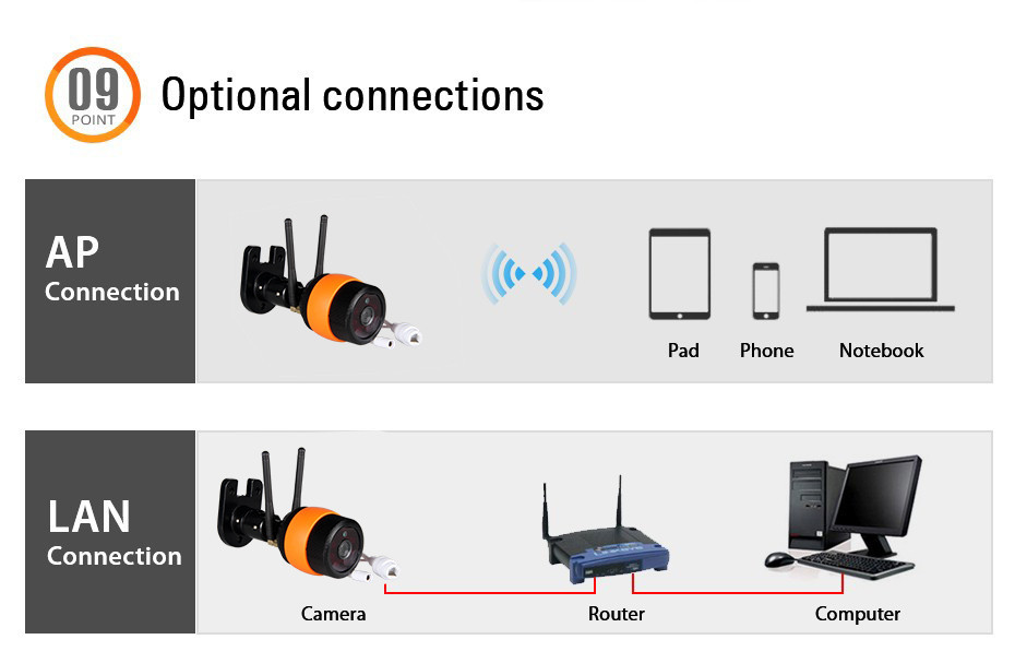 Double Bullet 720P/960P Wireless 14