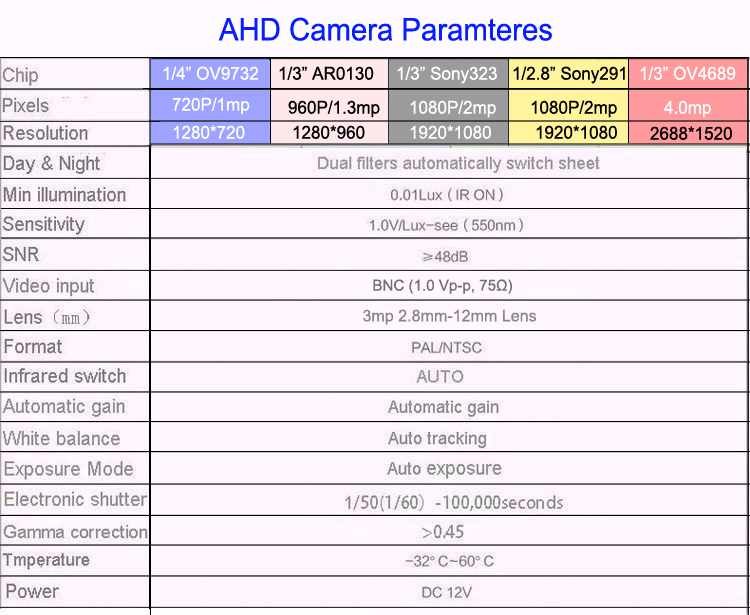 ahd cctv camera parameter picture