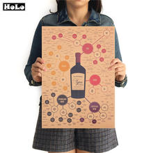 Red wine composition decomposition diagram chart Vintage paper Poster painting Wall Sticker Retro print picture decor 42x30cm(China)