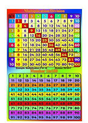 EDUCATIONAL POSTER NUMBER SQUARE
