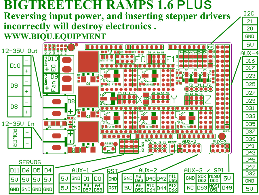 RAMPS1 wire