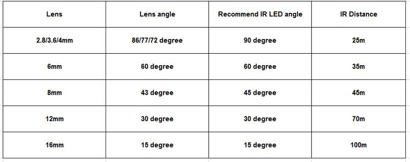 Lens and angle