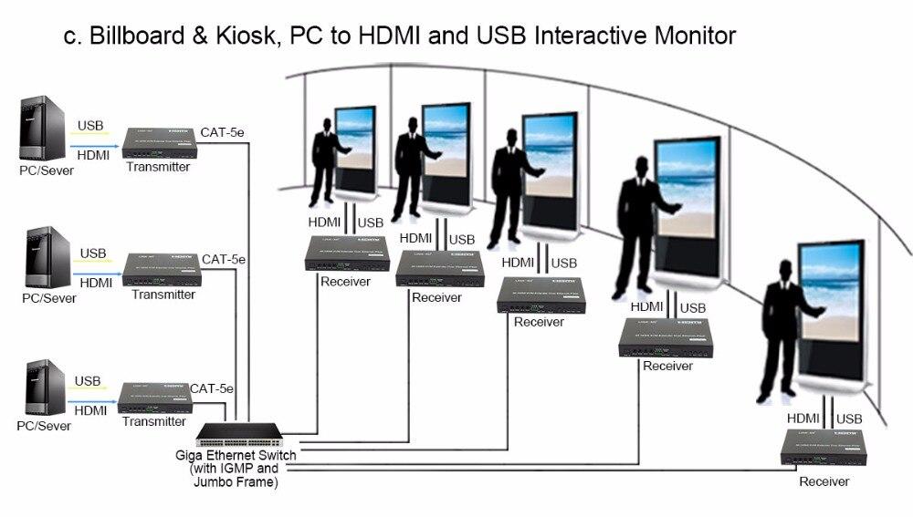 -6LINK-MI LM-EX57 HDMI+USB KVM Extender over IP Fiber