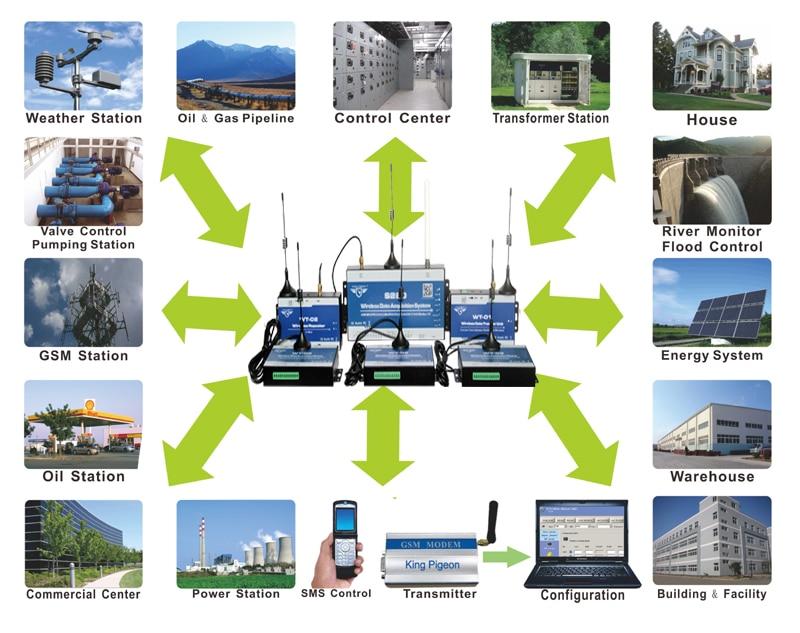 S280 Wireless GSM GPRS 3G RTU Solution.jpg (3)