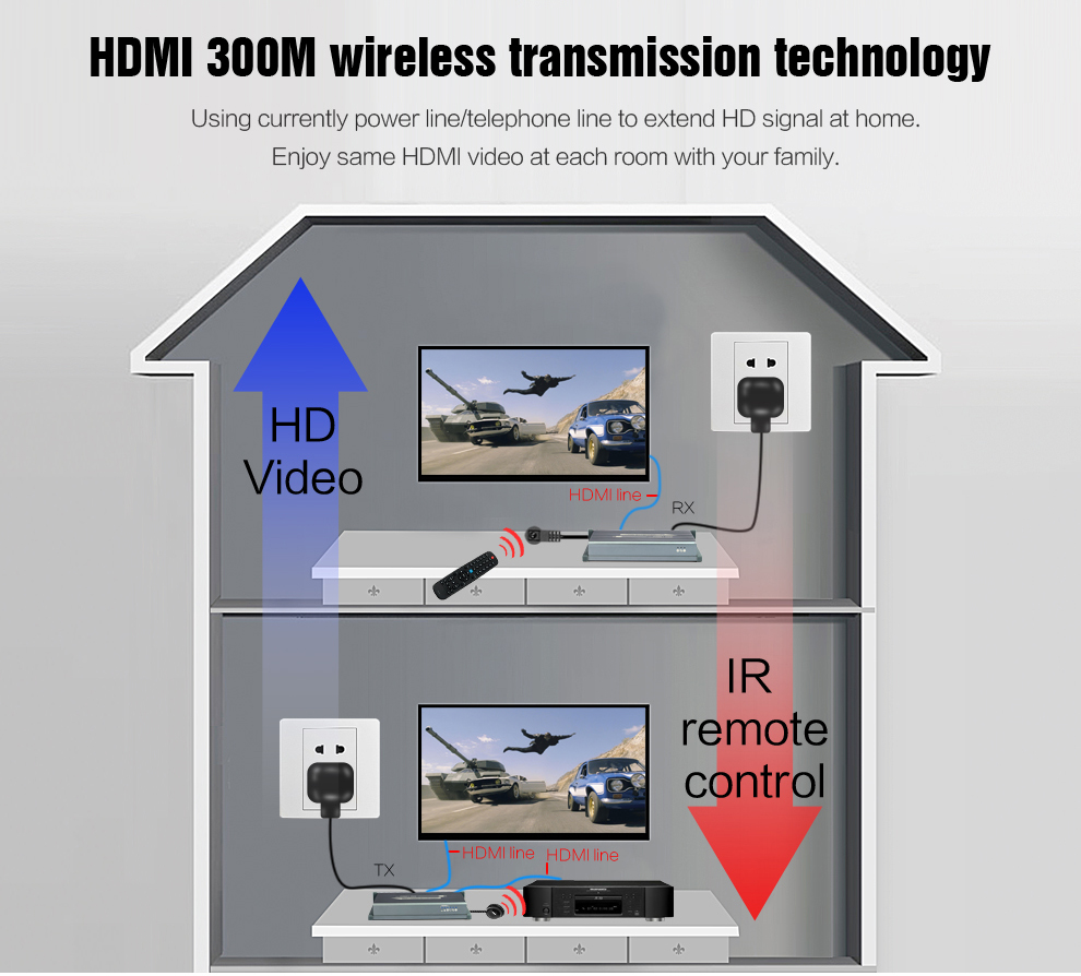 MiraBox HDMI Power Line Extender Support 1080p 300m wireless transmission IR No line Wireless HD video HDMI Transmitter Receiver (4)