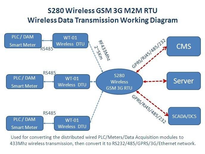 S280 wireless transmission solution(2)