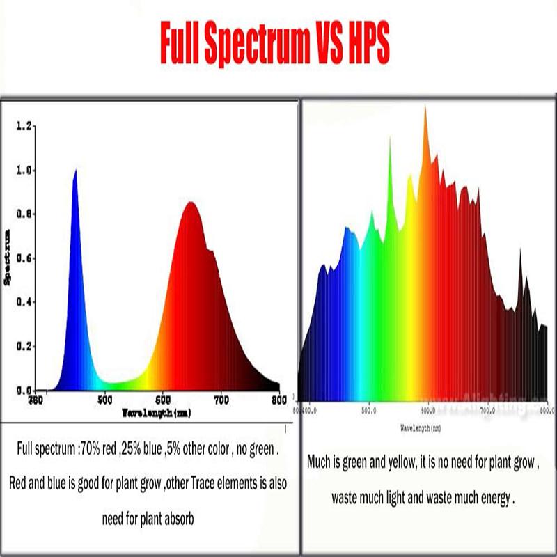 100pcs-lot-1w-3w-5w-full-spectrum-led-grow-light-chip-best-bridgelux-led-grow-chip (4)