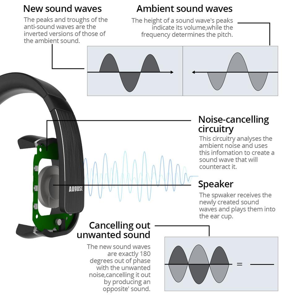 August EP750 Wireless Headphoens with ANC,aptX,NFC