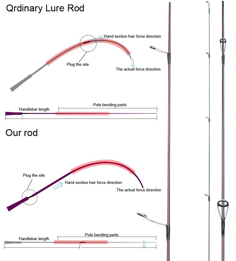 Tsurinoya 4' 6 UL Carbon Spinning Rod 1-6g Lure Weight, 2-6lb Line Weight Ultralight Fuji Fishing Rod Carbon Ul Spin Rod  (3)