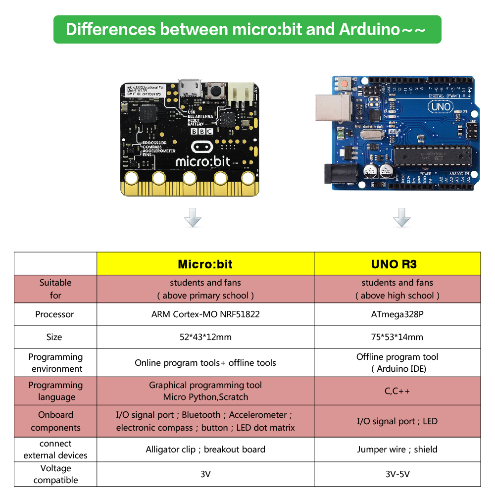 HDHUA Modification Accessories for BBC Micro Bit Go NRF51822 Development Board Graphical Programming Python Beginners Size : Micro: BIT Motherboard