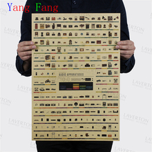 Radio evolution history Vintage Movie Poster Wall Paper Home Decor Cuadro Art Painting 51*35cm