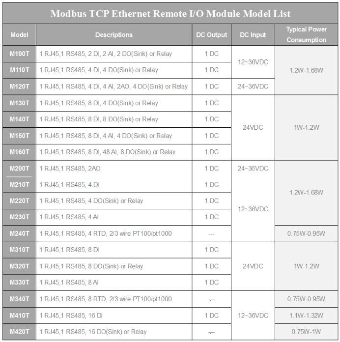 Modbus TCP Module list