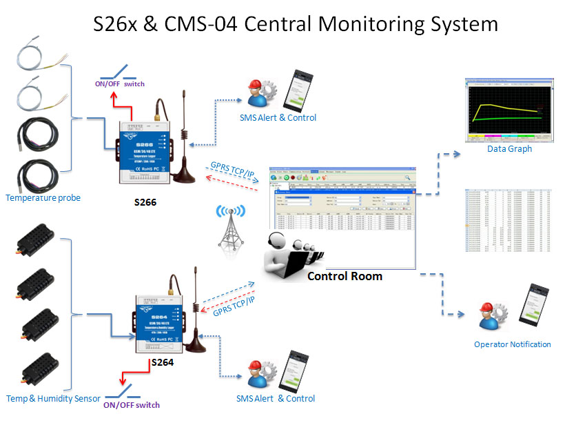 S264~S266 Temperature Monitoring Solution