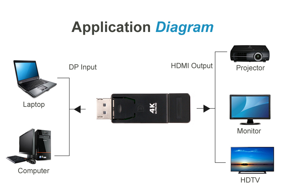 HDMI Converter,DP Converter,DP Adapter,HDMI Adapter 12