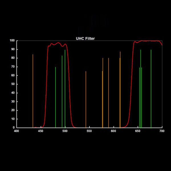 SVBONY 2 Filter Ultra High Contrast UHC Filter (15)