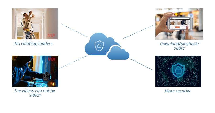 KERUI 1080P Cloud Storage Home IP Camera Security Wi-Fi Wireless Surveillance Camera 2 way Audio Activity Alert Smart Webcam_03