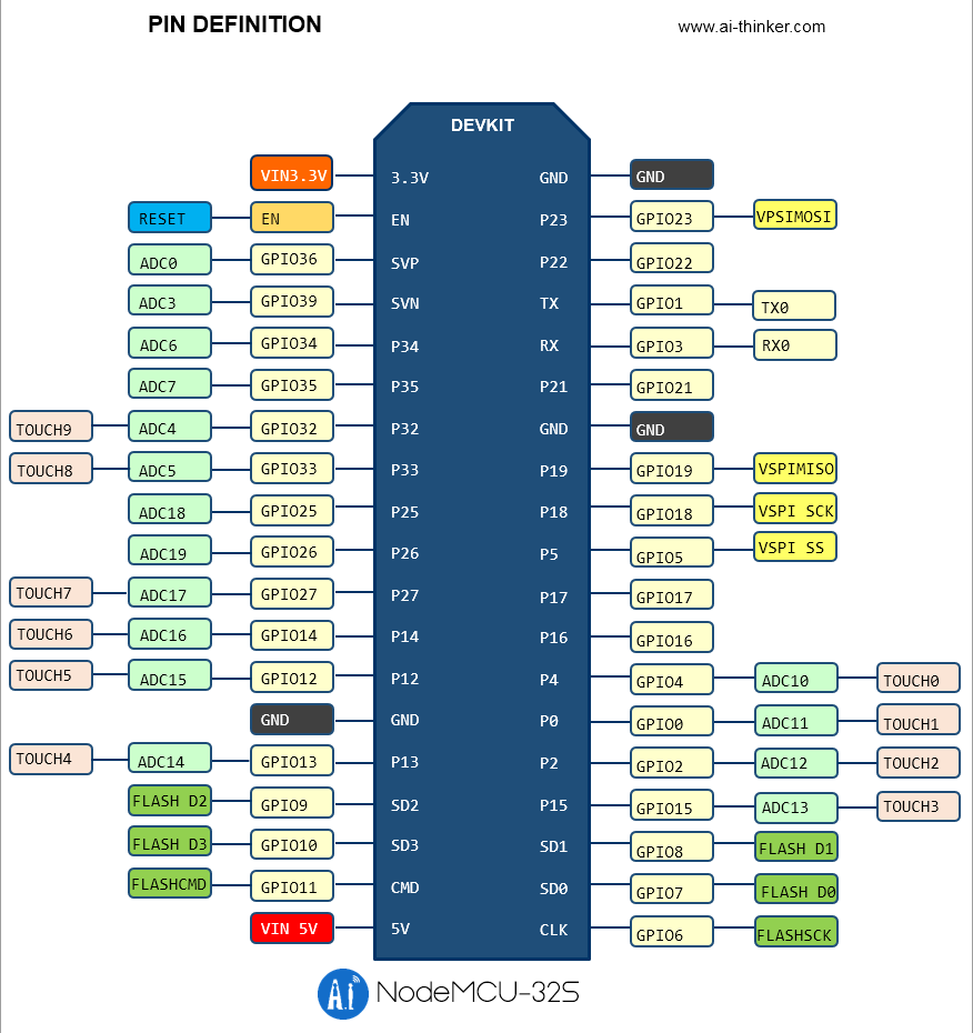 NodeMCU-32S Lua WiFi networking development board, serial WiFi module, based on ESP32