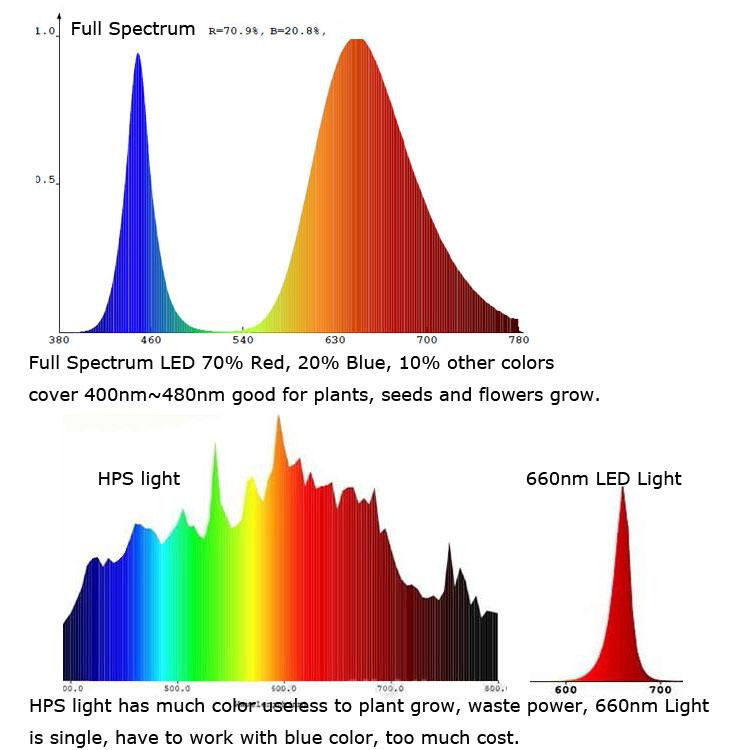 10pcs-lot-45mil-10W-Full-Spectrum-400-840nm-SMD-LED-Growth-Chip-BridgeLux-Light-Lamp-For