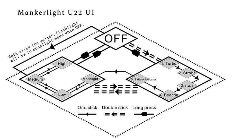 Manker-U22-UI