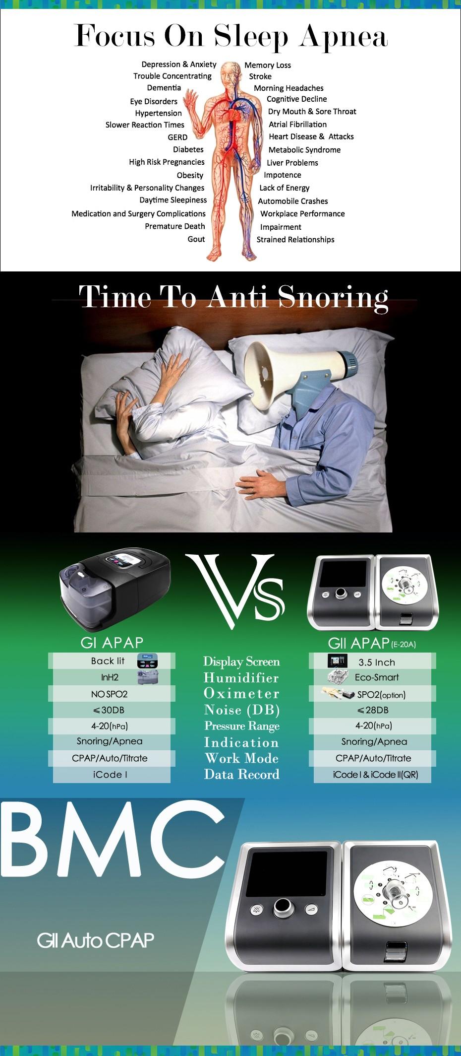 GII Auto CPAP Machine E-20AH-O Smart Home Ventilator For Sleep Snoring Apnea With Humidifier Mask Hose SD Card Free Shipping (28)