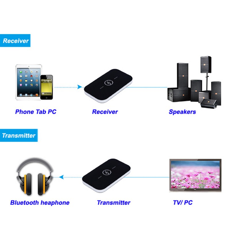 B6 bluetooth wireless audio receiver and transmitter 2in1 adapter 13