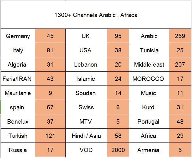 MTD channels