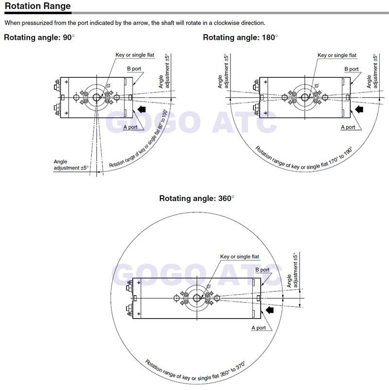 rotation range 1