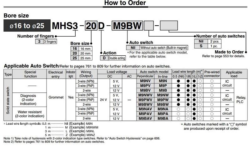 MHS3 1