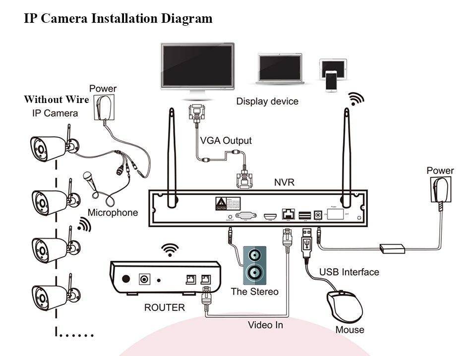 Wireless-NVR-