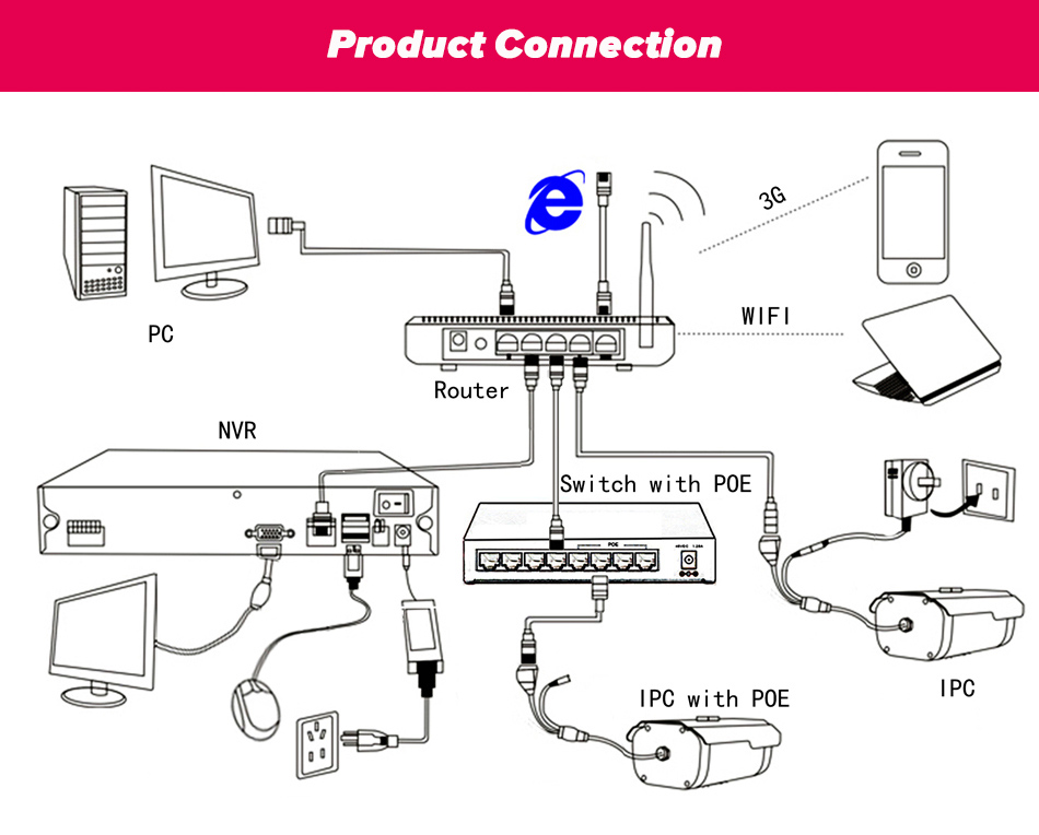 ip-connection