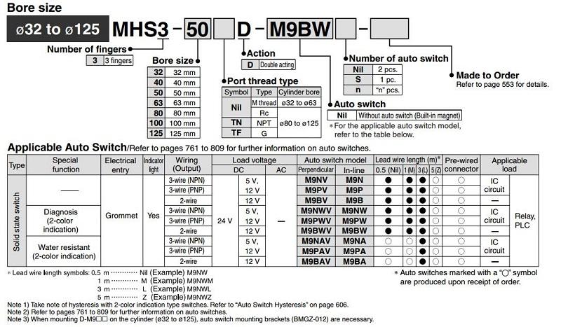 MHS3 2