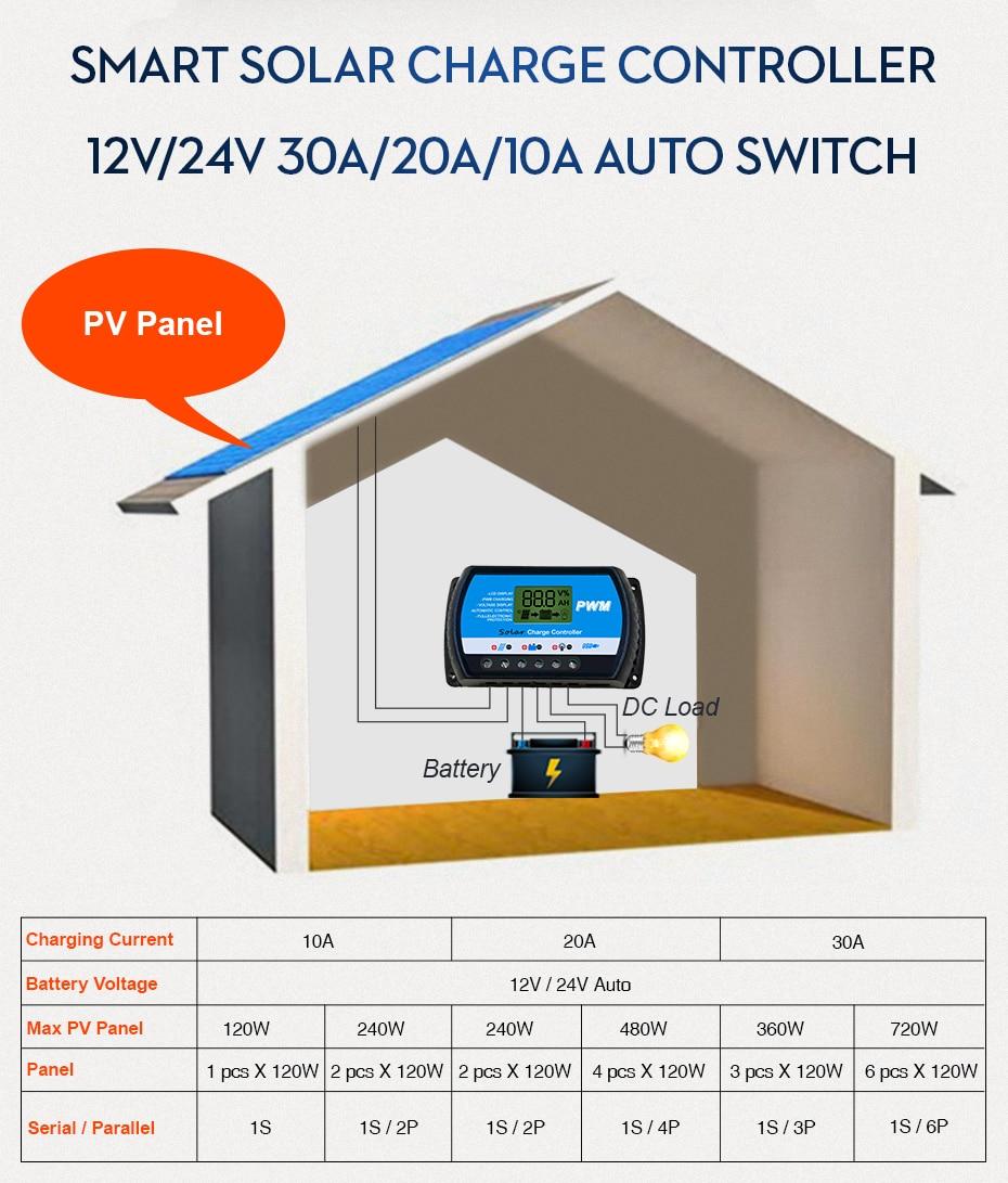 EASUN POWER Solar Charge Controller 30A 20A 10A Voltage Regulator ICharger PWM 24302010-R DES-2
