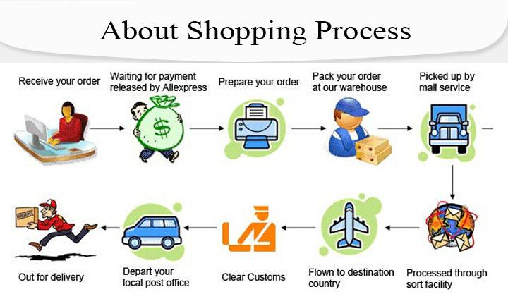 1 shopping process