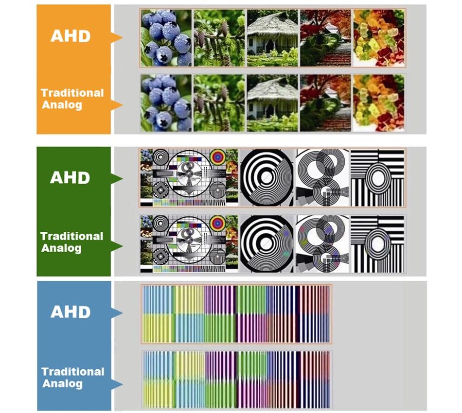 Smar HD 1080 AHD Camera With 2.8-12mm 4X Manual Varifocal Lens 36 IR LED Indoor Wired Dome Surveillance Camera IR Cut Filter (9)