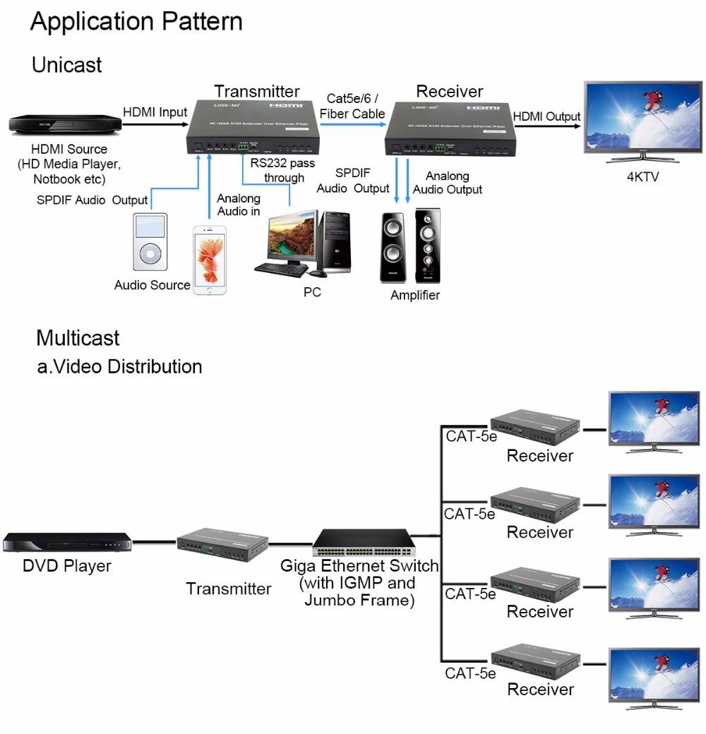 -4LINK-MI LM-EX57 HDMI+USB KVM Extender over IP Fiber