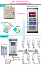 Popular gsm door opener gate intercom systems for building with max 200 houses