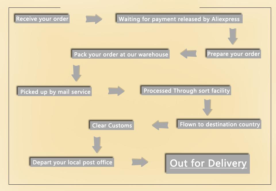 order-proccess1