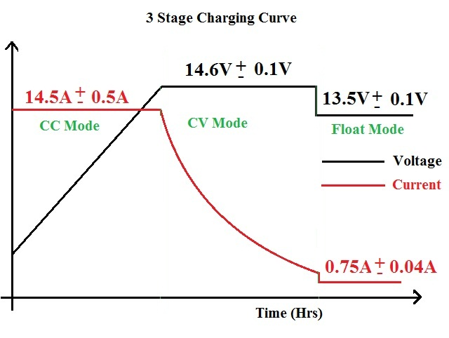 Charging Curve FOR LEAD ACID BATTERY