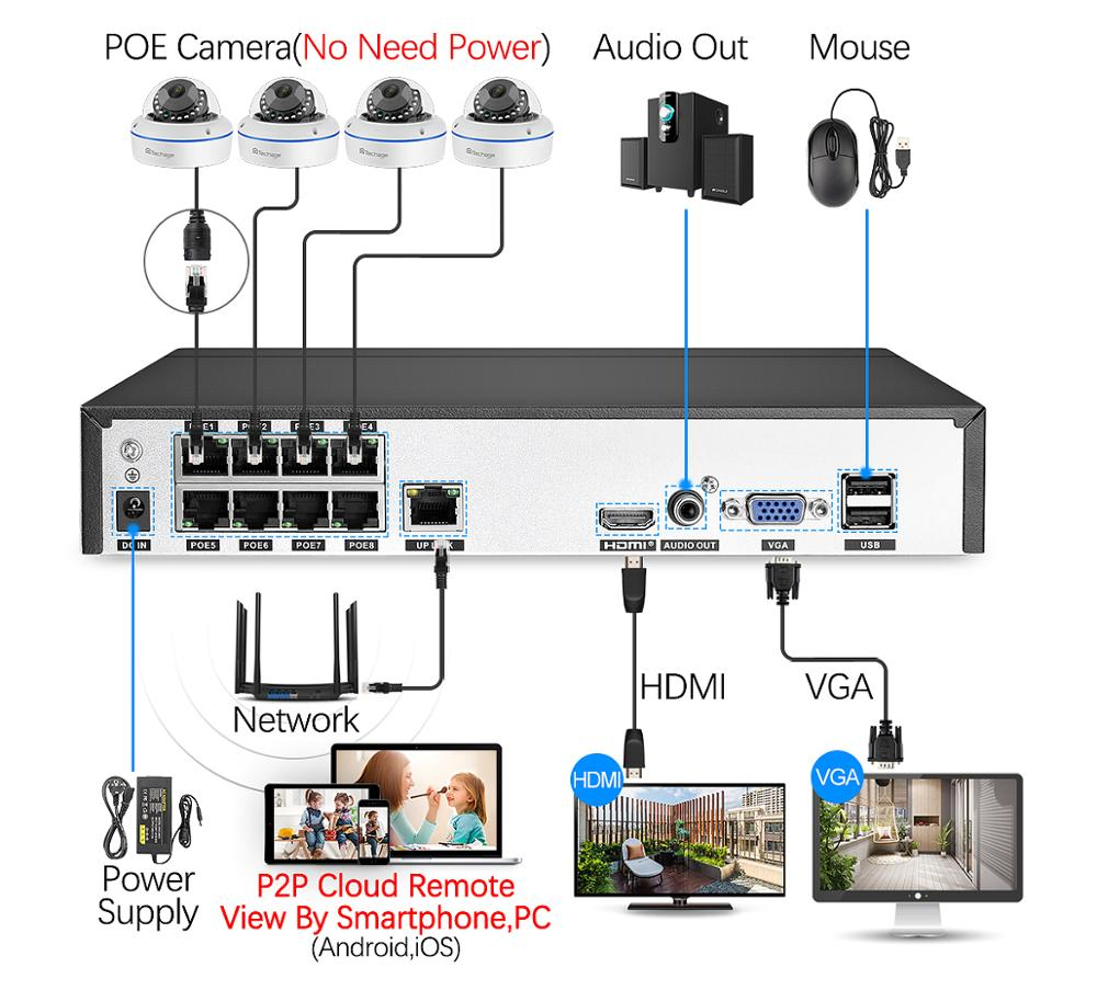 Techage H.265 8CH 5MP POE NVR CCTV System Vandalproof 5MP Indoor Dome Audio IP Camera P2P Remote Video Security Surveillance Set