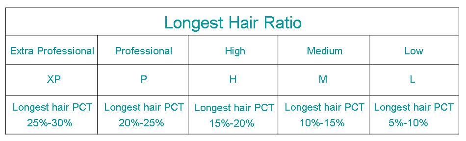 longest hair ratio