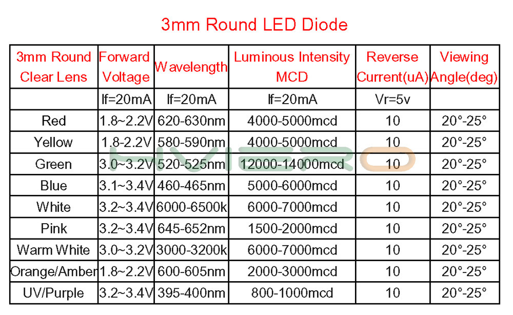 Hviero F3 3mm Round White Red Blue Diode Led