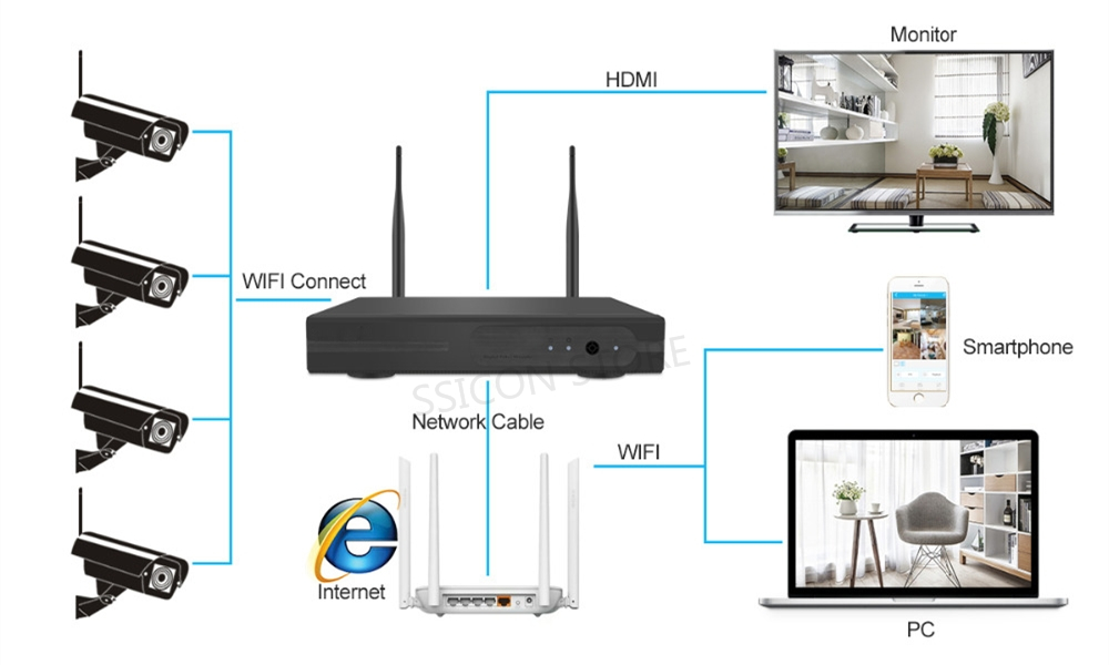 Simplified Installation wifi ip camera kit