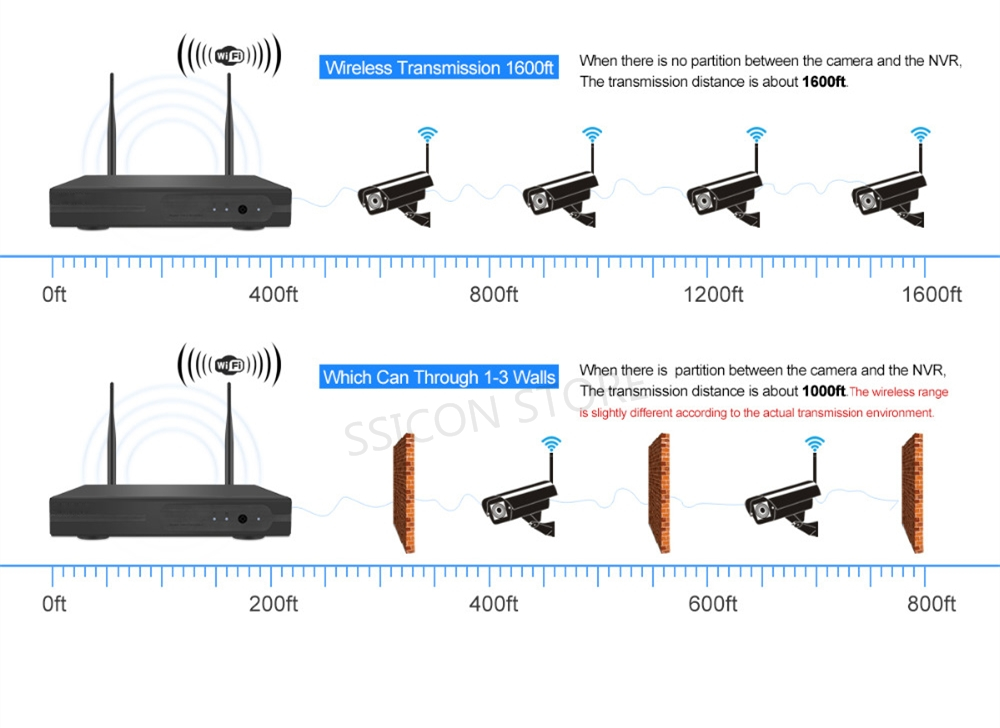 Strong wireless penetration ability wifi ip camera