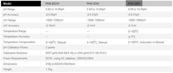 Marcas Autenticas BANTE Laboratório Padrão Bancada pH