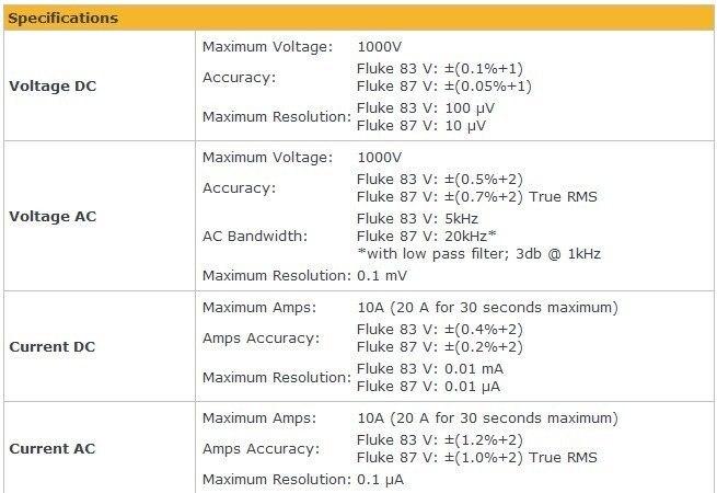 Fluke 87 V Digital Multimeterf87v87vfluke 87 5 On Aliexpress