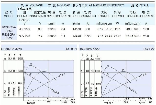 US $12 25 |RS380 7 2V 9V Vacuum Cleaner kitchen utensils radio controlled  model Drill screwdriver Car Antenna mini dc motor on Aliexpress com |