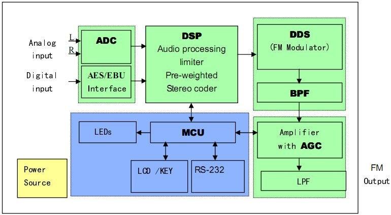 30W-fm-broadcast Diagram.jpg