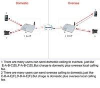 8 разъём по GSM-протоколу VoIP шлюза / управления goip шлюз с СИП и сек.323