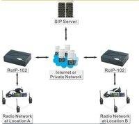 крест - кросс-сетевого шлюза roip для-102 конвертировать аудио и PTT не через радио из двм