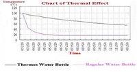 вакуумный термос спорт бутылки воды - термос воды колба, теплоизоляция, 600 мл, низкая цена, высокое качество, прямая поставка, бесплатная доставка